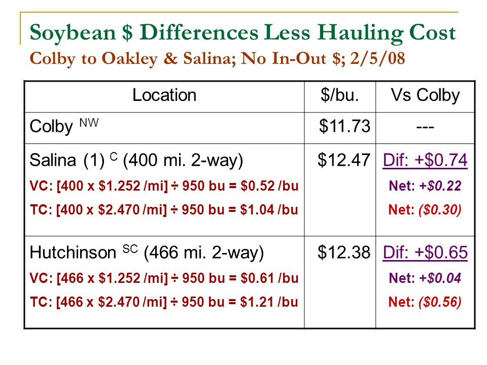 Soybean $ Differences Less Hauling Cost Colby to Oakley & Salina; No In-Out $; 2/5/08 Location$/bu.Vs Colby Colby NW $11.73--- Salina (1) C (400 mi.