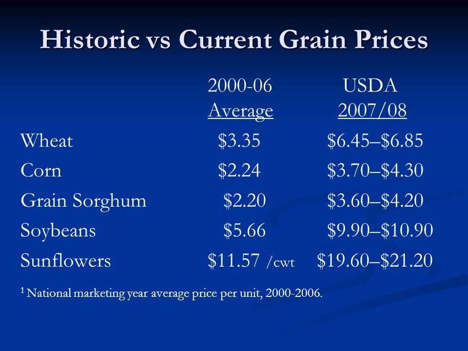 Historic vs Current Grain Prices 2000-06 USDA Average 2007/08 Wheat $3.35 $6.45–$6.85 Corn $2.24 $3.70–$4.30 Grain Sorghum $2.20 $3.60–$4.20 Soybeans $5.66 $9.90–$10.90 Sunflowers$11.57 /cwt $19.60–$21.20 1 National marketing year average price per unit, 2000-2006.