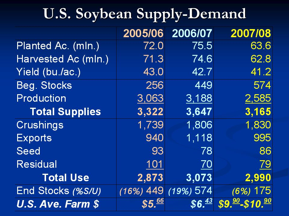 U.S. Soybean Supply-Demand