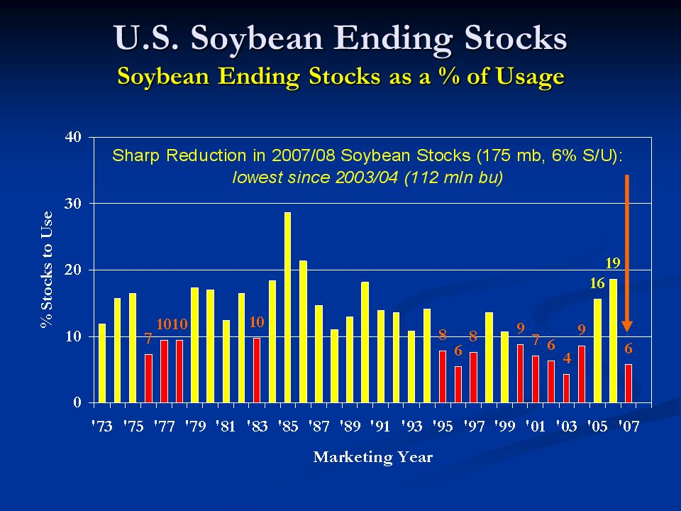 U.S. Soybean Ending Stocks Soybean Ending Stocks as a % of Usage