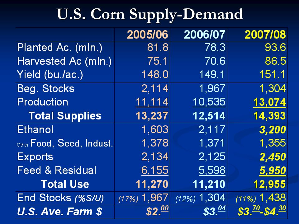 U.S. Corn Supply-Demand
