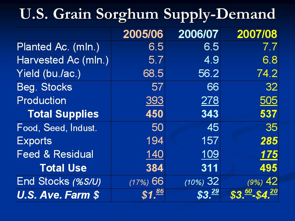 U.S. Grain Sorghum Supply-Demand