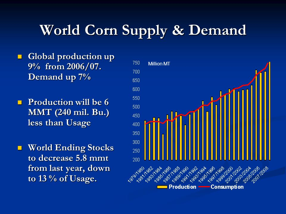 World Corn Supply & Demand Global production up 9% from 2006/07.