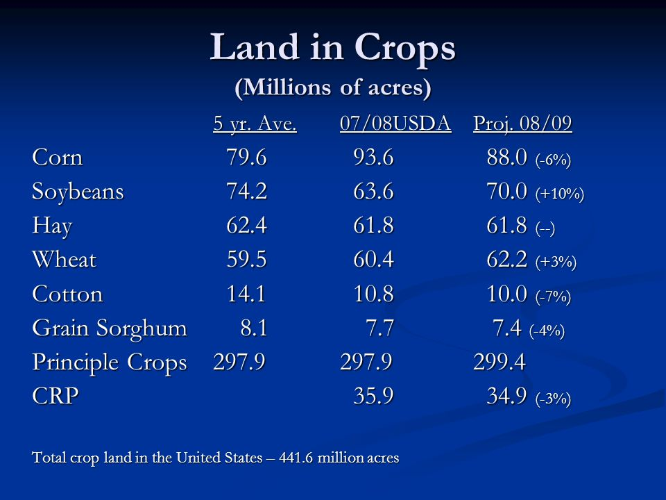 Land in Crops (Millions of acres) 5 yr. Ave. 07/08USDA Proj.