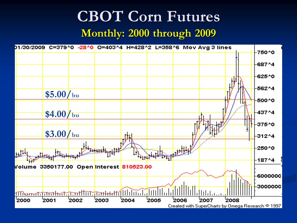 CBOT Corn Futures Monthly: 2000 through 2009 $4.00/ bu $3.00/ bu $5.00/ bu