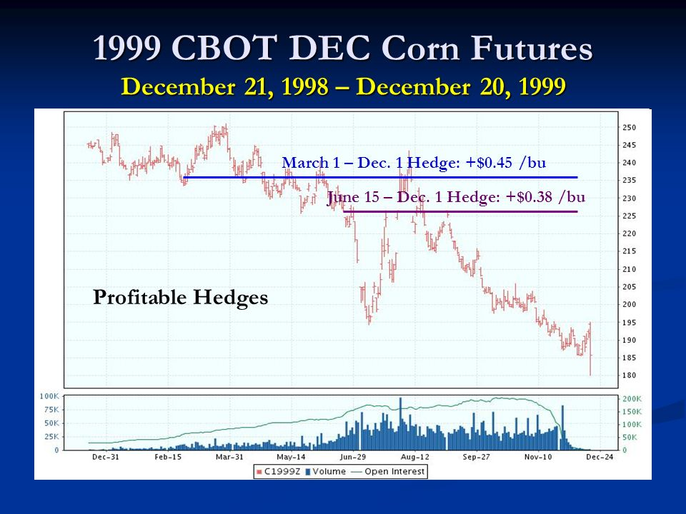 1999 CBOT DEC Corn Futures December 21, 1998 – December 20, 1999 March 1 – Dec.