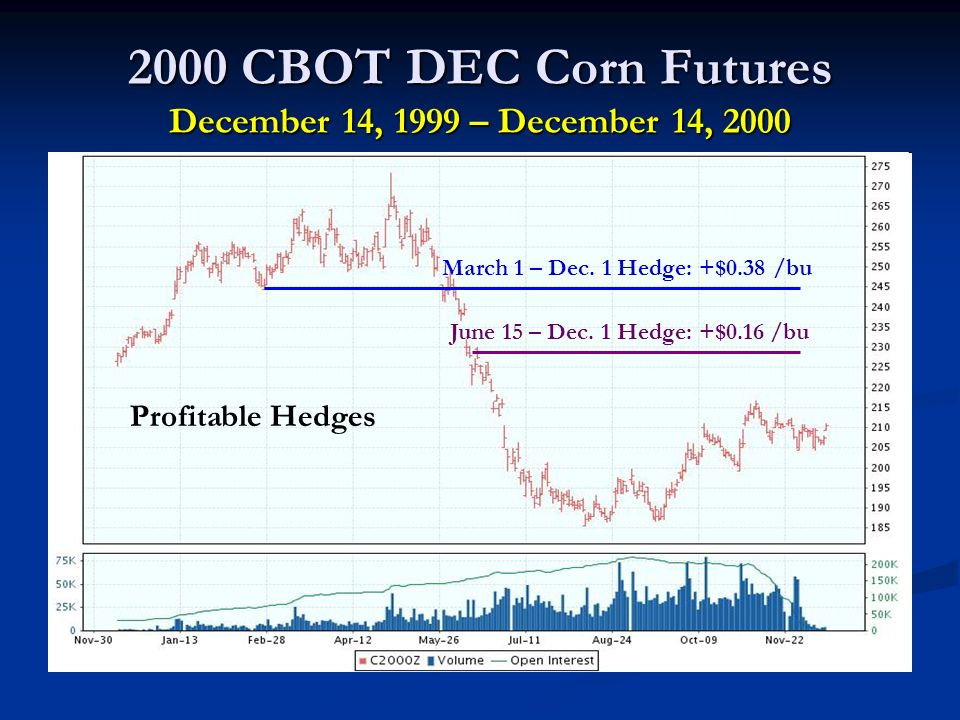 2000 CBOT DEC Corn Futures December 14, 1999 – December 14, 2000 March 1 – Dec.