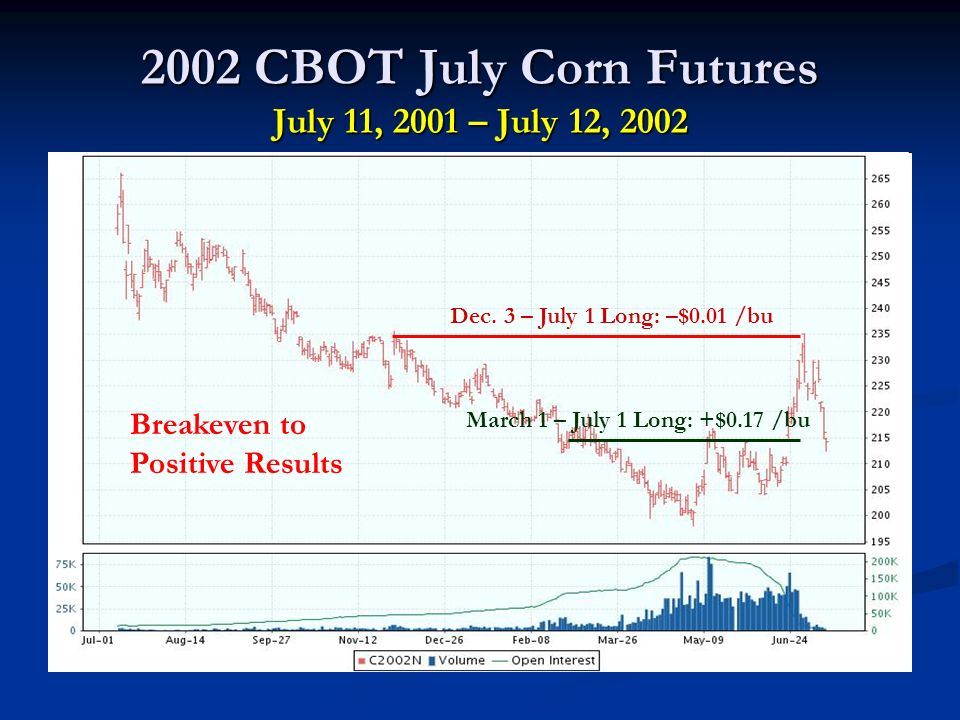 2002 CBOT July Corn Futures July 11, 2001 – July 12, 2002 Dec.