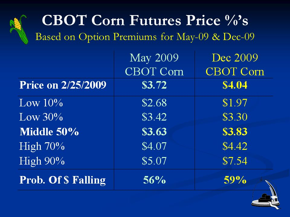 CBOT Corn Futures Price %s Based on Option Premiums for May-09 & Dec-09