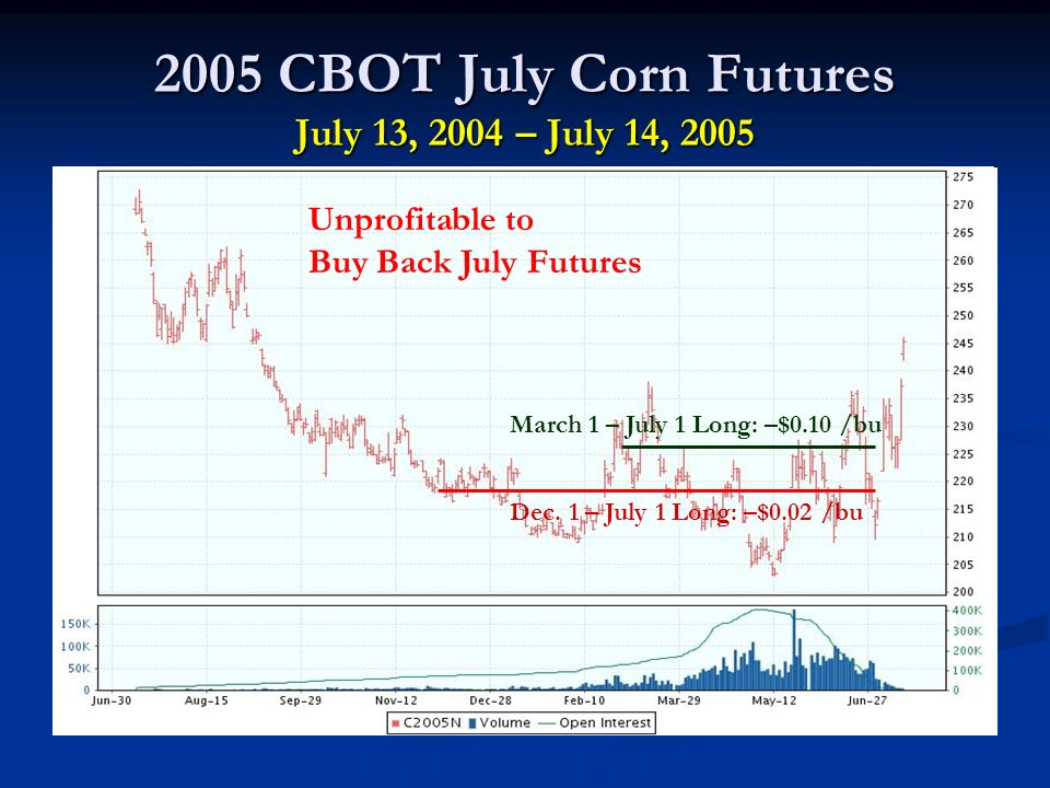 2005 CBOT July Corn Futures July 13, 2004 – July 14, 2005 Dec.