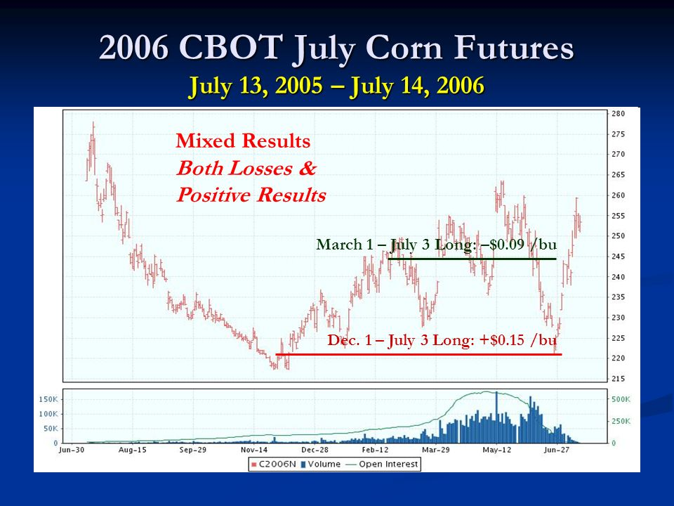 2006 CBOT July Corn Futures July 13, 2005 – July 14, 2006 Dec.