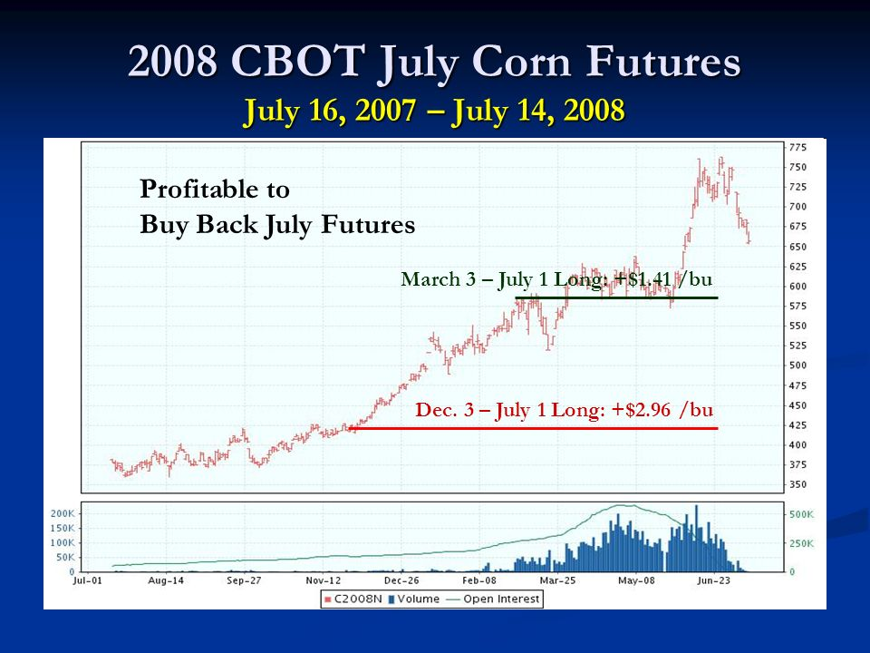 2008 CBOT July Corn Futures July 16, 2007 – July 14, 2008 Dec.