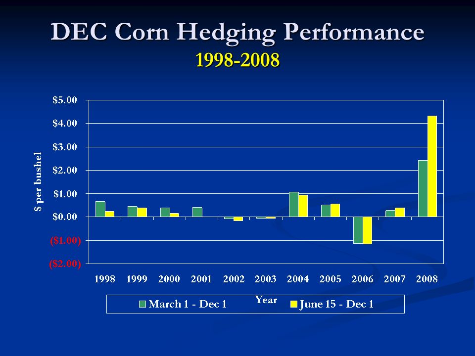 DEC Corn Hedging Performance 1998-2008