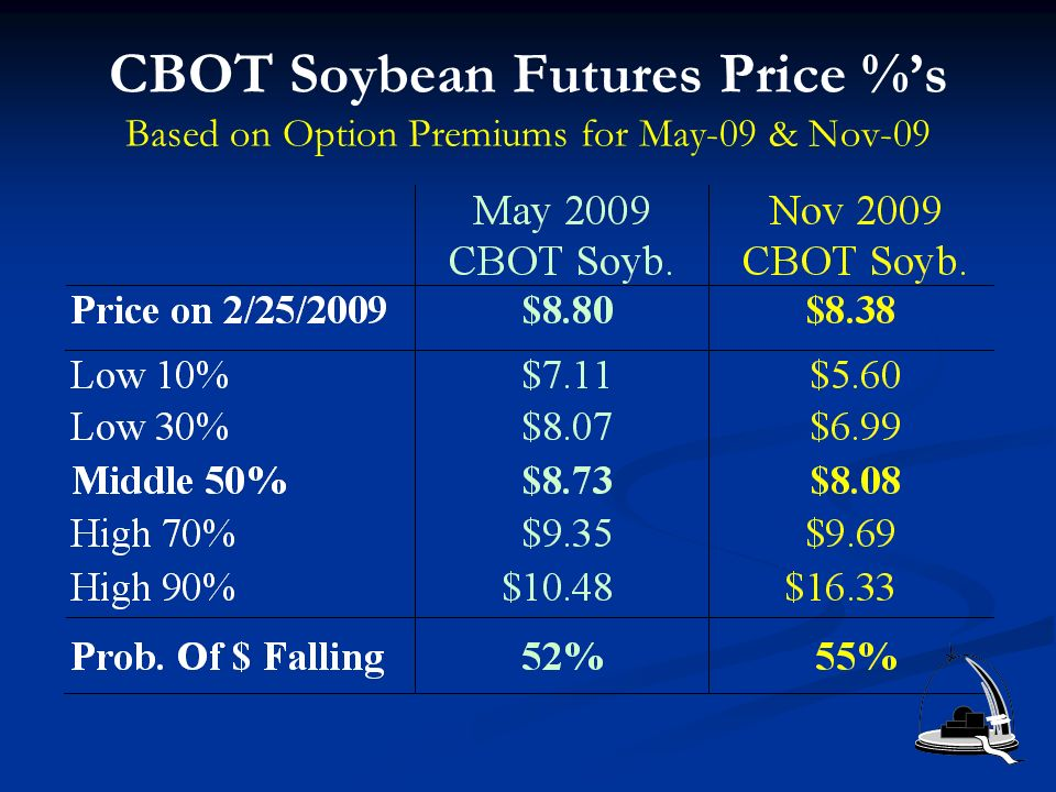 CBOT Soybean Futures Price %s Based on Option Premiums for May-09 & Nov-09