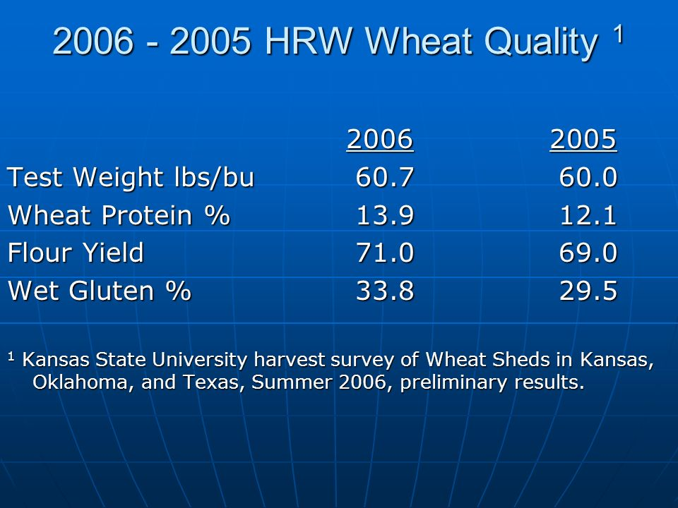 2006 - 2005 HRW Wheat Quality 1 20062005 Test Weight lbs/bu 60.7 60.0 Wheat Protein % 13.9 12.1 Flour Yield 71.0 69.0 Wet Gluten % 33.8 29.5 1 Kansas State University harvest survey of Wheat Sheds in Kansas, Oklahoma, and Texas, Summer 2006, preliminary results.