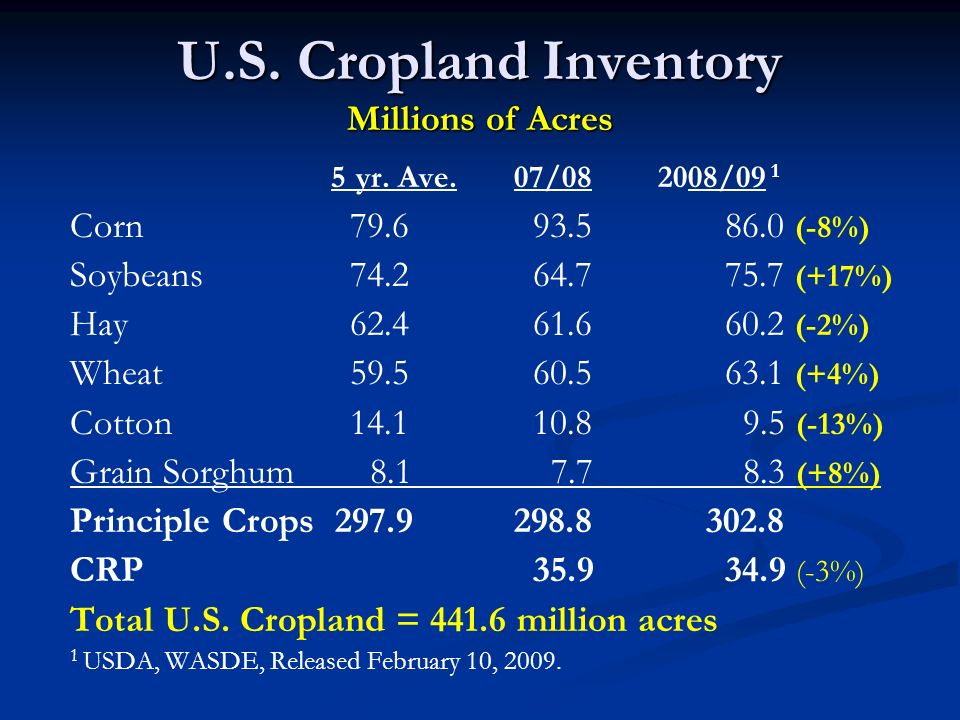 U.S. Cropland Inventory Millions of Acres 5 yr. Ave.