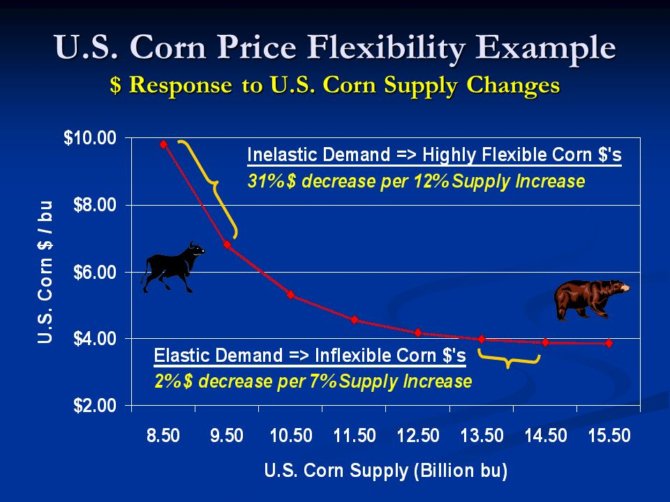 U.S. Corn Price Flexibility Example $ Response to U.S. Corn Supply Changes