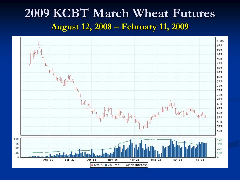 2009 KCBT March Wheat Futures August 12, 2008 – February 11, 2009