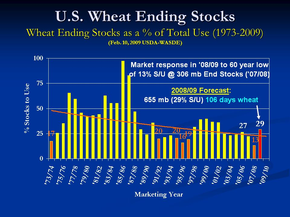 U.S. Wheat Ending Stocks Wheat Ending Stocks as a % of Total Use (1973-2009) (Feb.