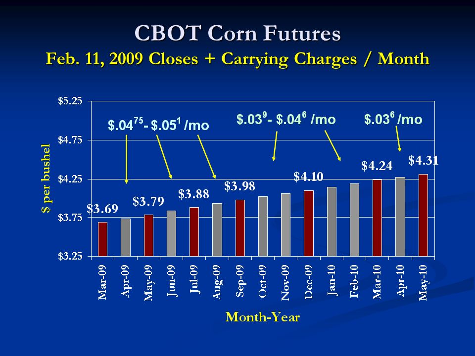 CBOT Corn Futures Feb. 11, 2009 Closes + Carrying Charges / Month