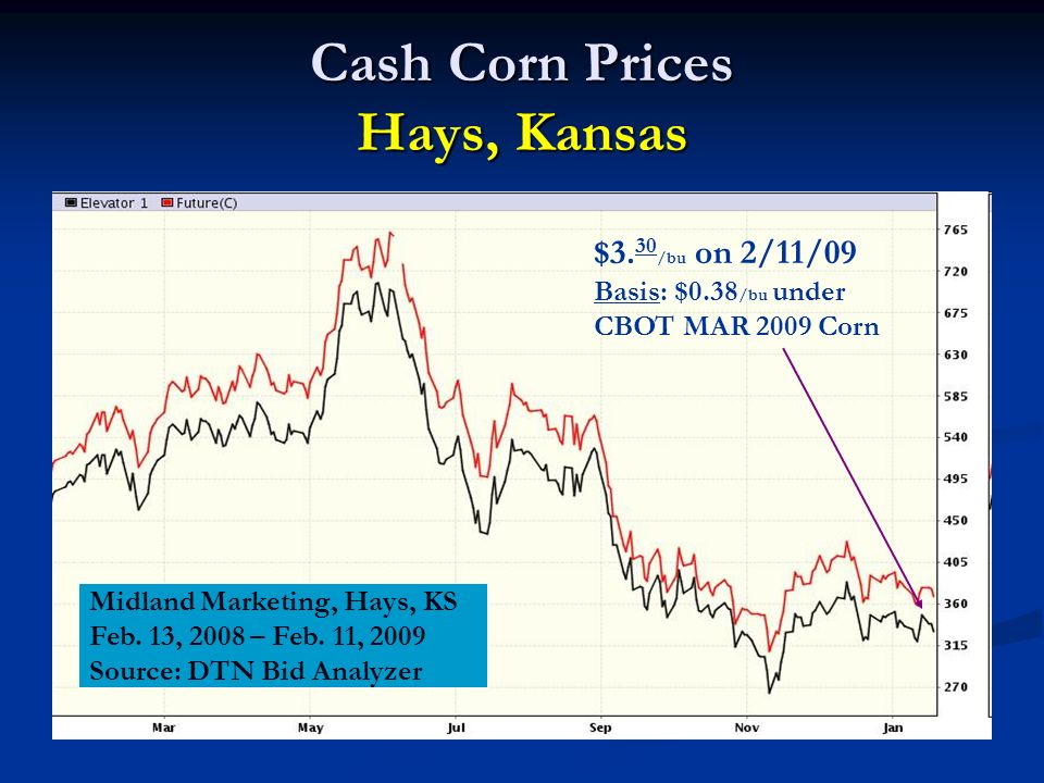 Cash Corn Prices Hays, Kansas Midland Marketing, Hays, KS Feb.