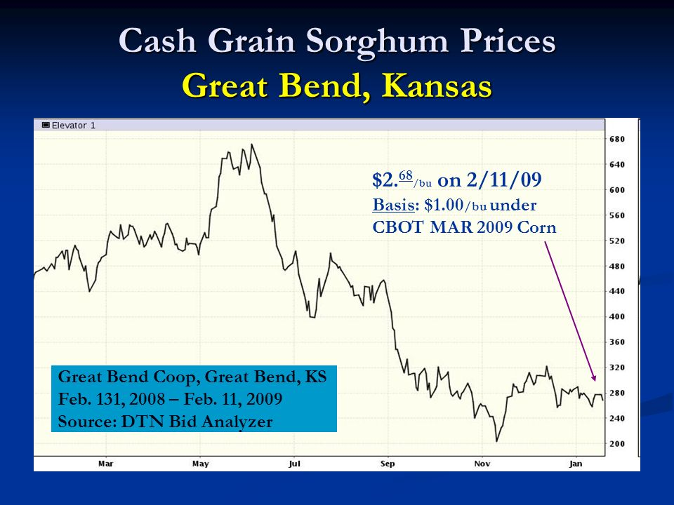 Cash Grain Sorghum Prices Great Bend, Kansas $2.