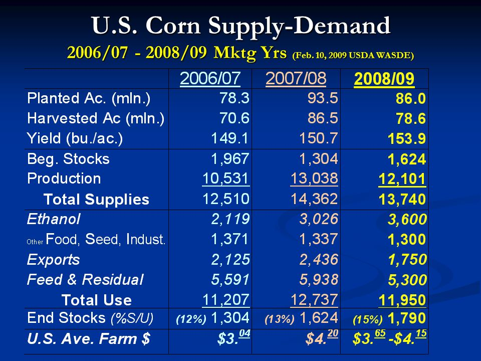 U.S. Corn Supply-Demand 2006/07 - 2008/09 Mktg Yrs (Feb. 10, 2009 USDA WASDE)