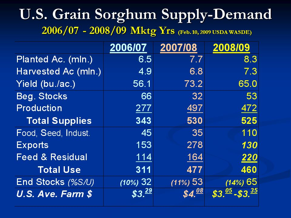U.S. Grain Sorghum Supply-Demand 2006/07 - 2008/09 Mktg Yrs (Feb. 10, 2009 USDA WASDE)