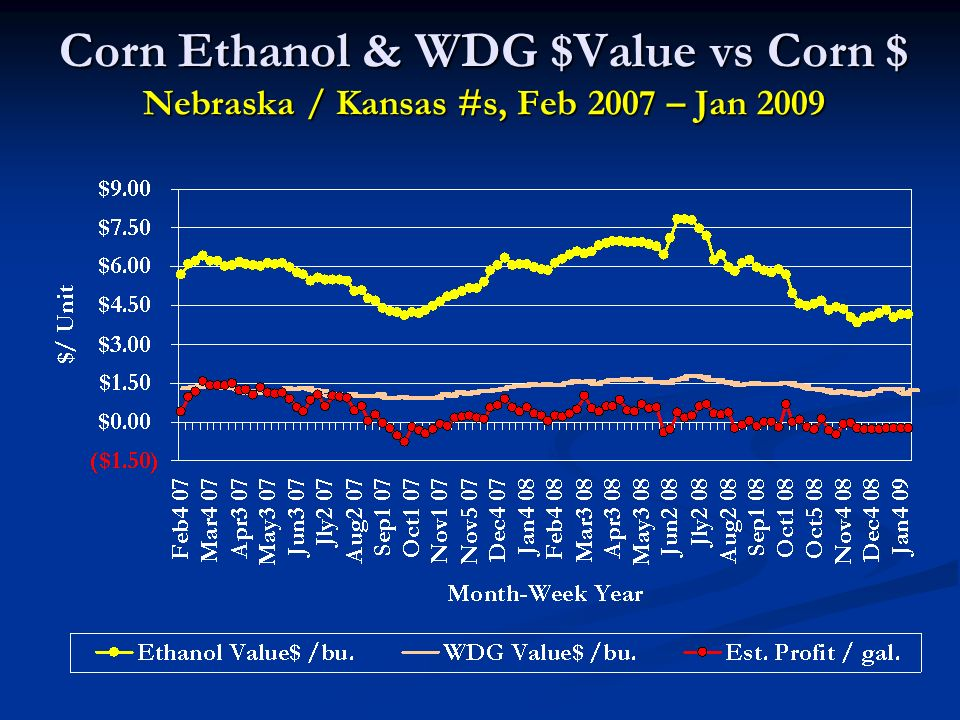 Corn Ethanol & WDG $Value vs Corn $ Nebraska / Kansas #s, Feb 2007 – Jan 2009