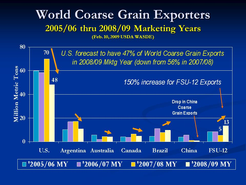 World Coarse Grain Exporters 2005/06 thru 2008/09 Marketing Years (Feb. 10, 2009 USDA WASDE)