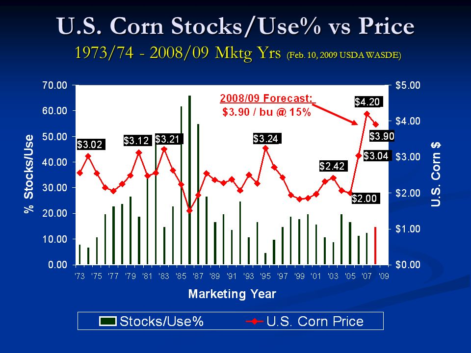 U.S. Corn Stocks/Use% vs Price 1973/74 - 2008/09 Mktg Yrs (Feb. 10, 2009 USDA WASDE)