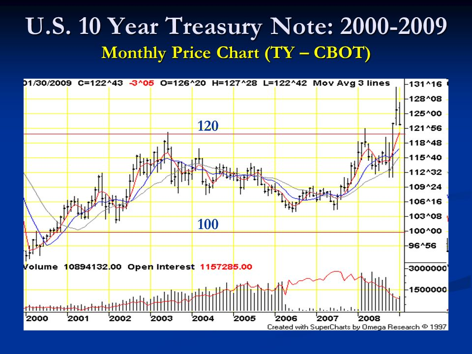 U.S. 10 Year Treasury Note: 2000-2009 Monthly Price Chart (TY – CBOT) 120 100
