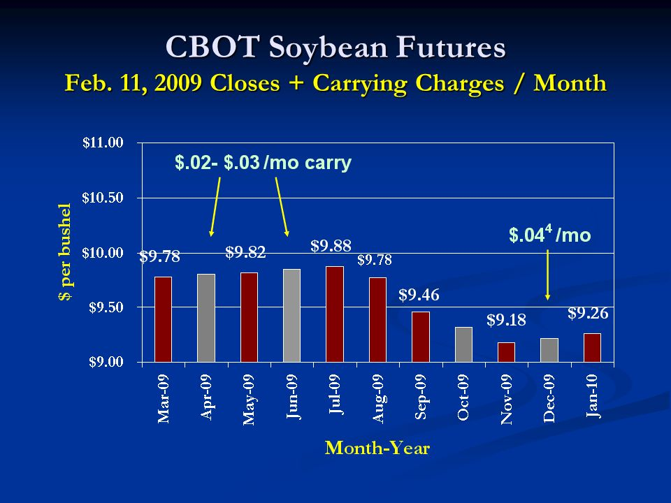 CBOT Soybean Futures Feb. 11, 2009 Closes + Carrying Charges / Month