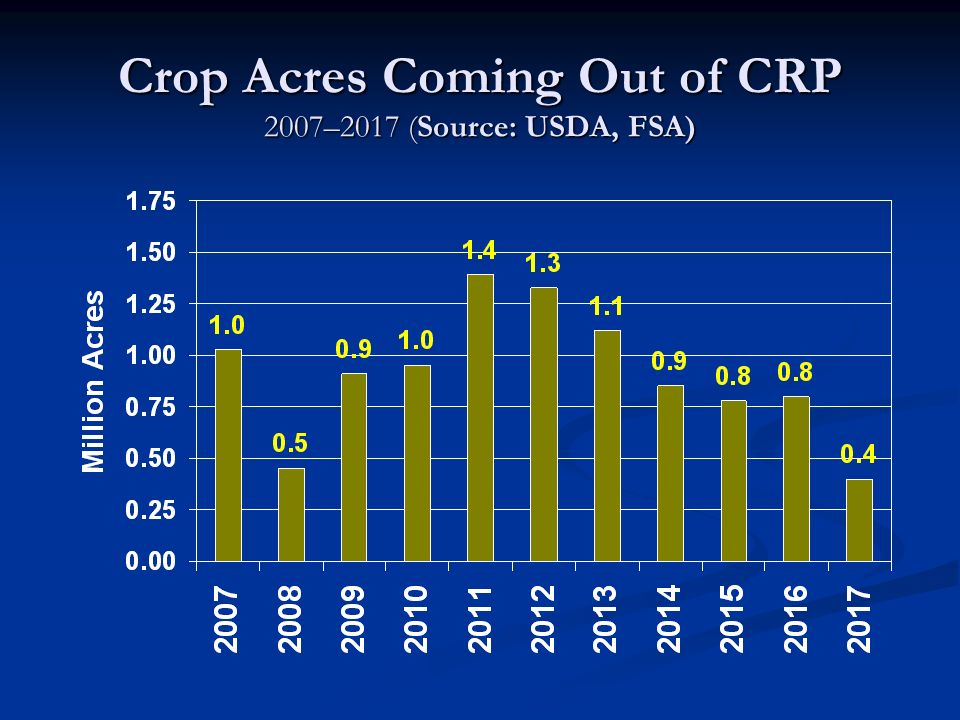 Crop Acres Coming Out of CRP 2007–2017 (Source: USDA, FSA)