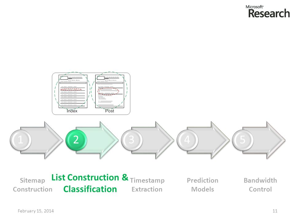 February 15, 201411 12345 Sitemap Construction List Construction & Classification Timestamp Extraction Prediction Models Bandwidth Control
