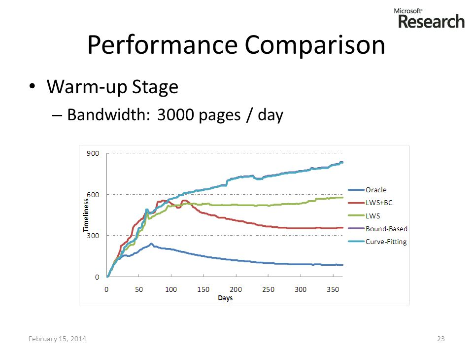 Performance Comparison Warm-up Stage – Bandwidth: 3000 pages / day February 15, 201423