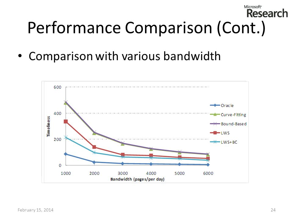 Performance Comparison (Cont.) Comparison with various bandwidth February 15, 201424