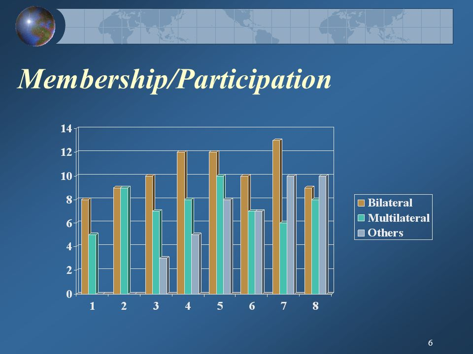 6 Membership/Participation