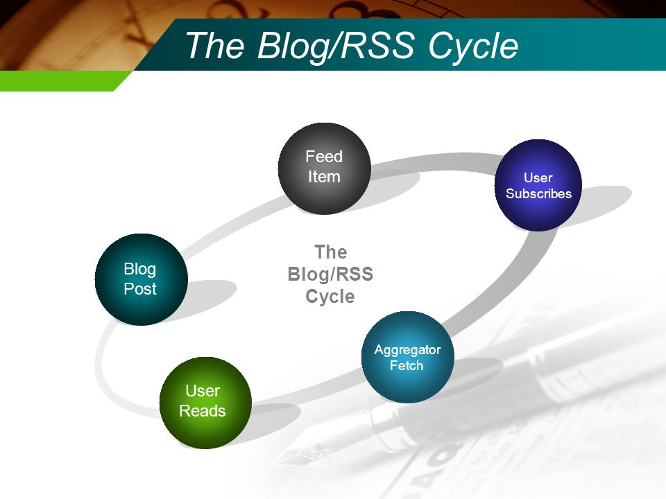 The Blog/RSS Cycle Blog Post Feed Item Aggregator Fetch User Subscribes User Reads The Blog/RSS Cycle