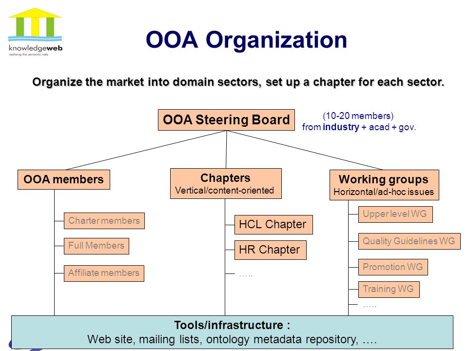 9 OOA Organization OOA Steering Board Chapters Vertical/content-oriented HCL Chapter …..