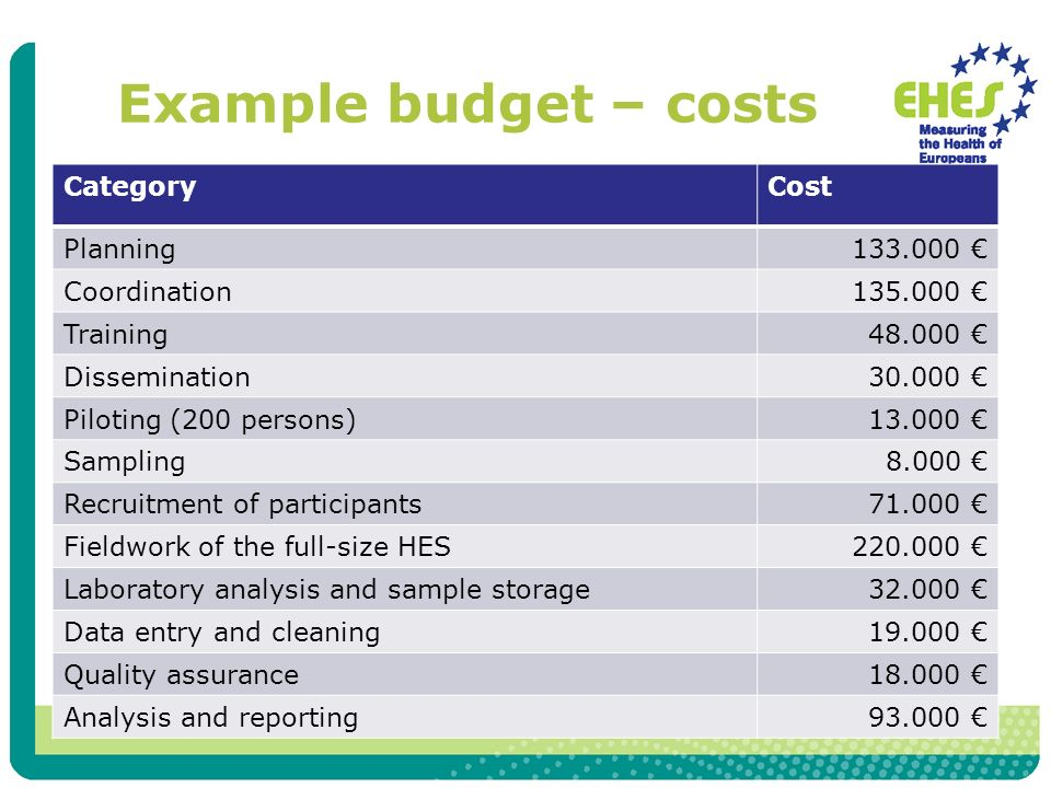 Example budget – costs CategoryCost Planning Coordination Training Dissemination Piloting (200 persons) Sampling8.000 Recruitment of participants Fieldwork of the full-size HES Laboratory analysis and sample storage Data entry and cleaning Quality assurance Analysis and reporting93.000