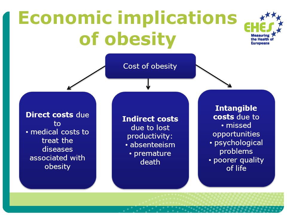 Economic implications of obesity Cost of obesity Direct costs due to medical costs to treat the diseases associated with obesity Direct costs due to medical costs to treat the diseases associated with obesity Indirect costs due to lost productivity: absenteeism premature death Indirect costs due to lost productivity: absenteeism premature death Intangible costs due to missed opportunities psychological problems poorer quality of life Intangible costs due to missed opportunities psychological problems poorer quality of life
