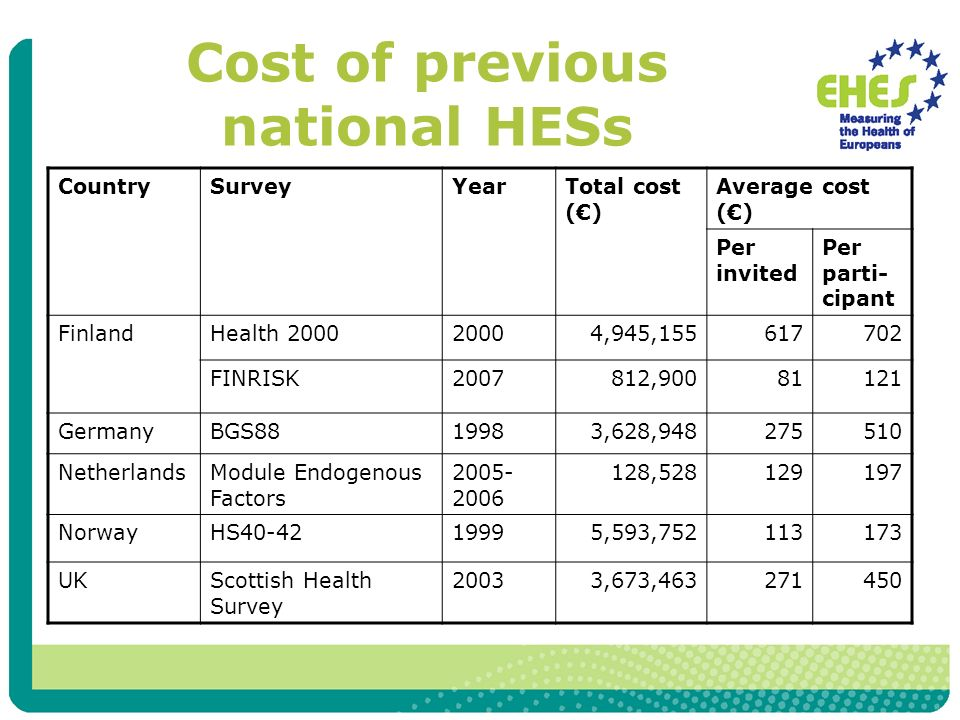 Cost of previous national HESs CountrySurveyYearTotal cost () Average cost () Per invited Per parti- cipant FinlandHealth ,945, FINRISK , GermanyBGS ,628, NetherlandsModule Endogenous Factors , NorwayHS ,593, UKScottish Health Survey 20033,673,