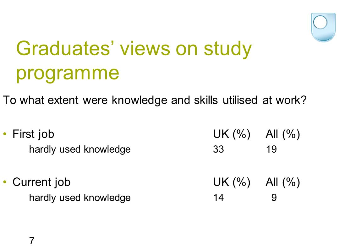 Graduates views on study programme To what extent were knowledge and skills utilised at work.