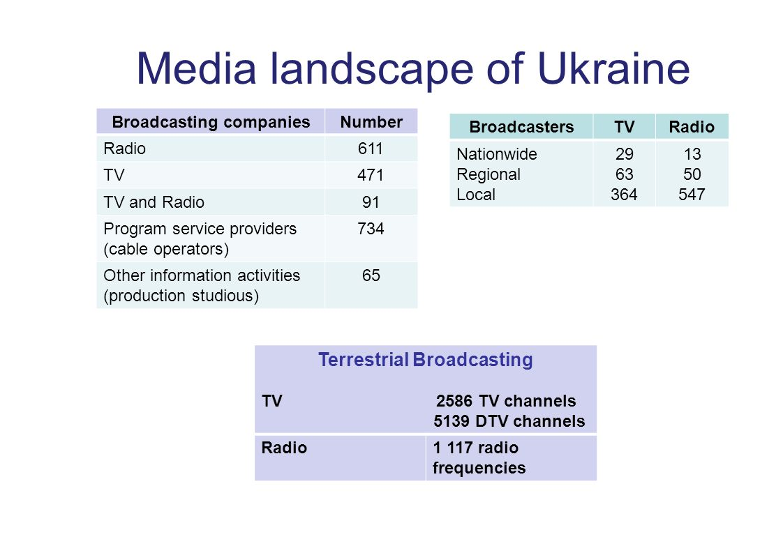Media landscape of Ukraine Broadcasting companiesNumber Radio611 TV471 TV and Radio91 Program service providers (cable operators) 734 Other information activities (production studious) 65 BroadcastersTVRadio Nationwide Regional Local 29 63 364 13 50 547 Terrestrial Broadcasting TV 2586 TV channels 5139 DTV channels Radio1 117 radio frequencies