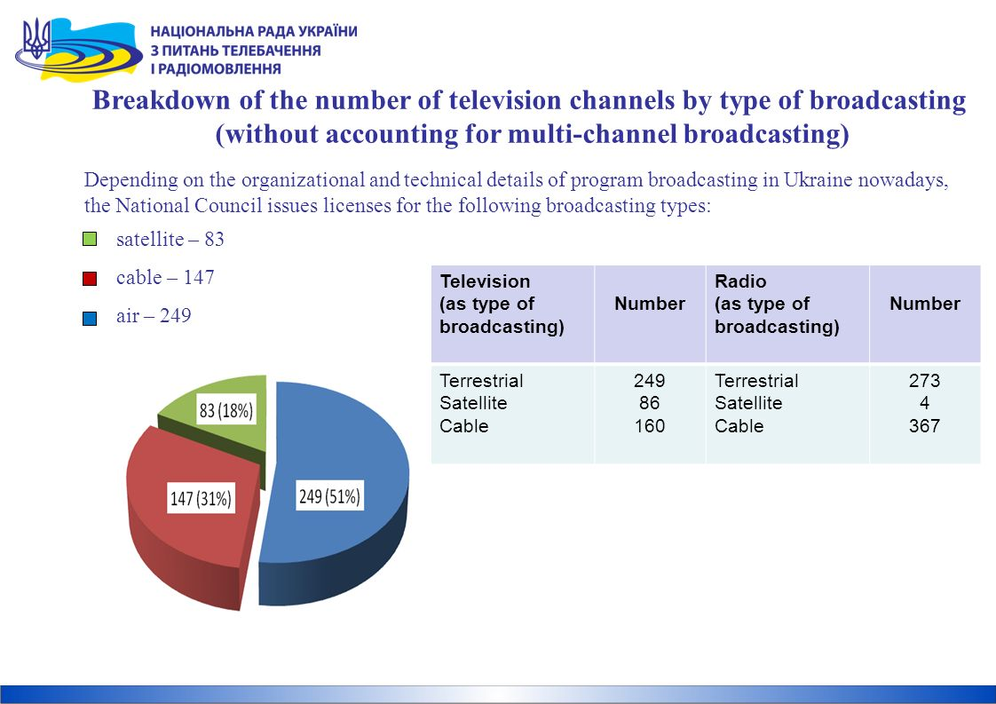 Depending on the organizational and technical details of program broadcasting in Ukraine nowadays, the National Council issues licenses for the following broadcasting types: satellite – 83 cable – 147 air – 249 Breakdown of the number of television channels by type of broadcasting (without accounting for multi-channel broadcasting) Television (as type of broadcasting) Number Radio (as type of broadcasting) Number Terrestrial Satellite Cable 249 86 160 Terrestrial Satellite Cable 273 4 367