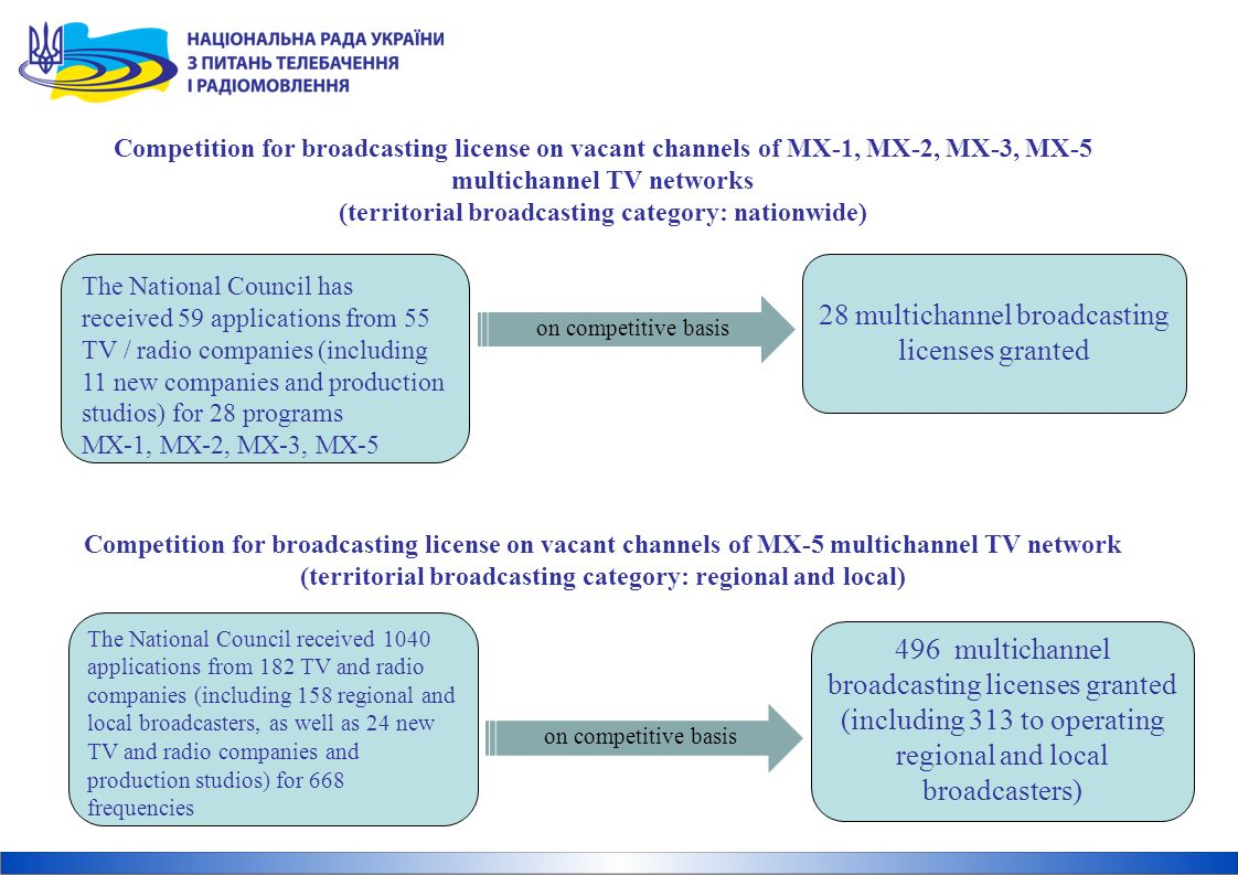Competition for broadcasting license on vacant channels of MX-1, MX-2, MX-3, MX-5 multichannel TV networks (territorial broadcasting category: nationwide) The National Council has received 59 applications from 55 TV / radio companies (including 11 new companies and production studios) for 28 programs MX-1, MX-2, MX-3, MX-5 on competitive basis Competition for broadcasting license on vacant channels of MX-5 multichannel TV network (territorial broadcasting category: regional and local) The National Council received 1040 applications from 182 TV and radio companies (including 158 regional and local broadcasters, as well as 24 new TV and radio companies and production studios) for 668 frequencies 28 multichannel broadcasting licenses granted 496 multichannel broadcasting licenses granted (including 313 to operating regional and local broadcasters) on competitive basis