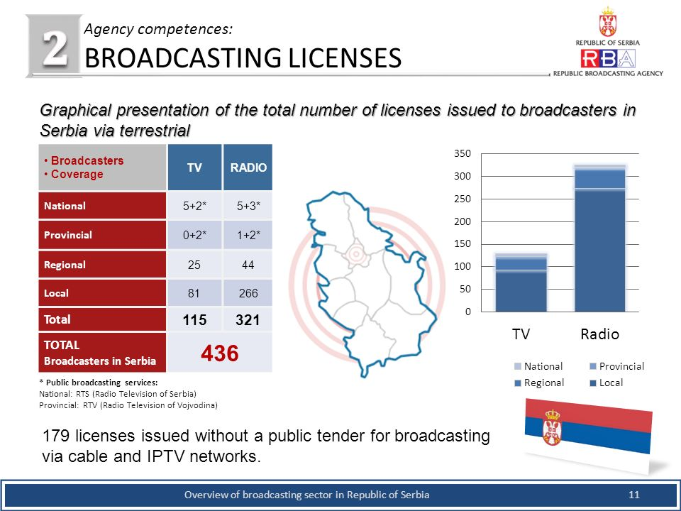 11Overview of broadcasting sector in Republic of Serbia Agency competences: BROADCASTING LICENSES Graphical presentation of the total number of licenses issued to broadcasters in Serbia via terrestrial Broadcasters Coverage TVRADIO National 5+2*5+3* Provincial 0+2*1+2* Regional 2544 Local 81266 Total 115321 TOTAL Broadcasters in Serbia 436 * Public broadcasting services: National: RTS (Radio Television of Serbia) Provincial: RTV (Radio Television of Vojvodina) 179 licenses issued without a public tender for broadcasting via cable and IPTV networks.