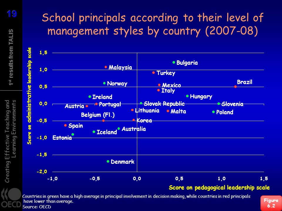 Creating Effective Teaching and Learning Environments 1 st results from TALIS School principals according to their level of management styles by country (2007-08) Figure 6.2 Score on pedagogical leadership scale Score on administrative leadership scale