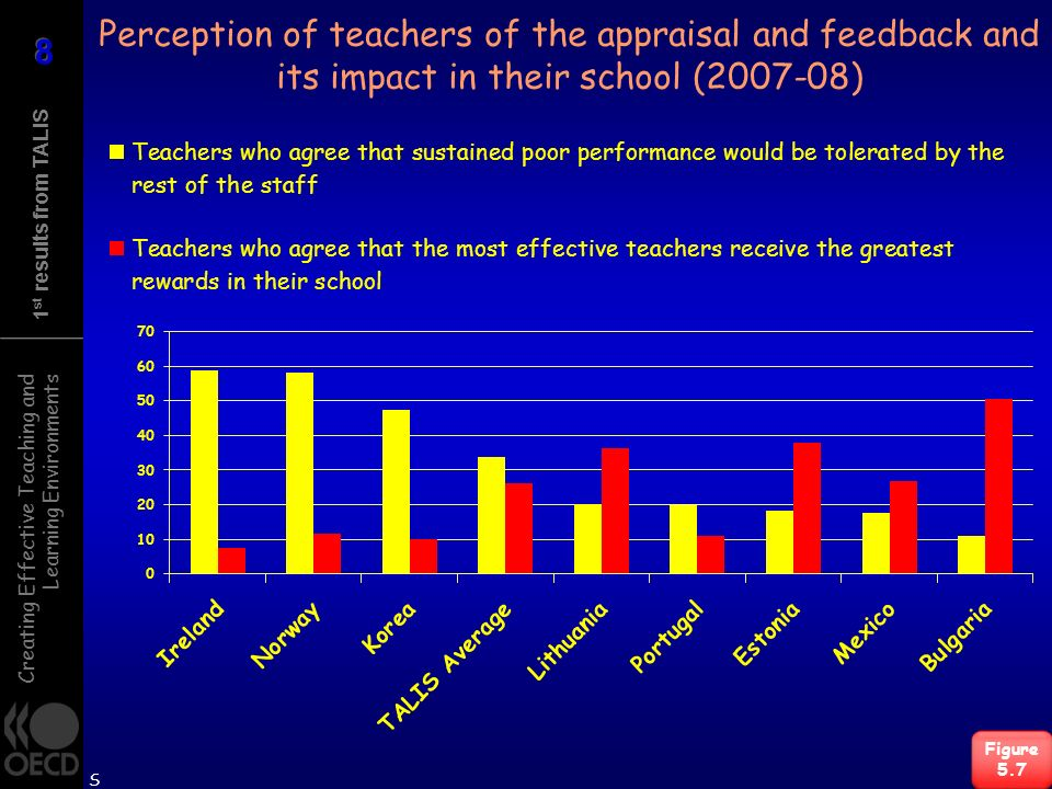 Creating Effective Teaching and Learning Environments 1 st results from TALIS Perception of teachers of the appraisal and feedback and its impact in their school (2007-08) Figure 5.7